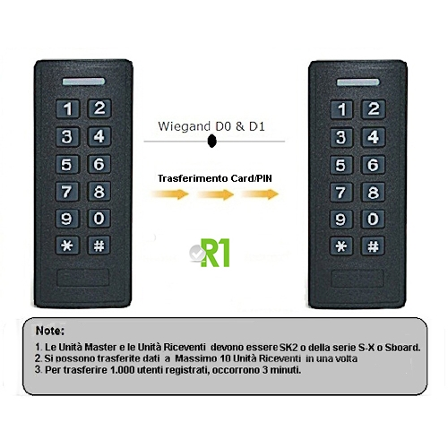 Secukey, RSK2-H&E: RFID and PIN code, IP66.